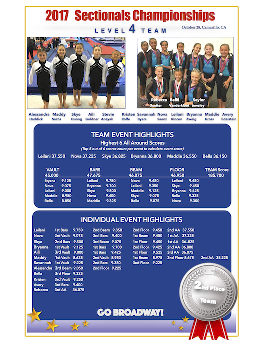 mega gymnastics meet 2015 results kiawah